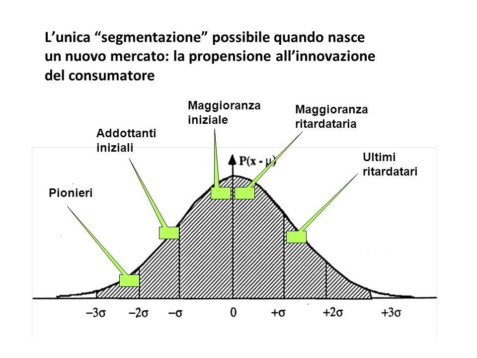 L'unica segmentazione possibile quando nasce un nuovo mercato: la propensione all'innovazione del consumatore