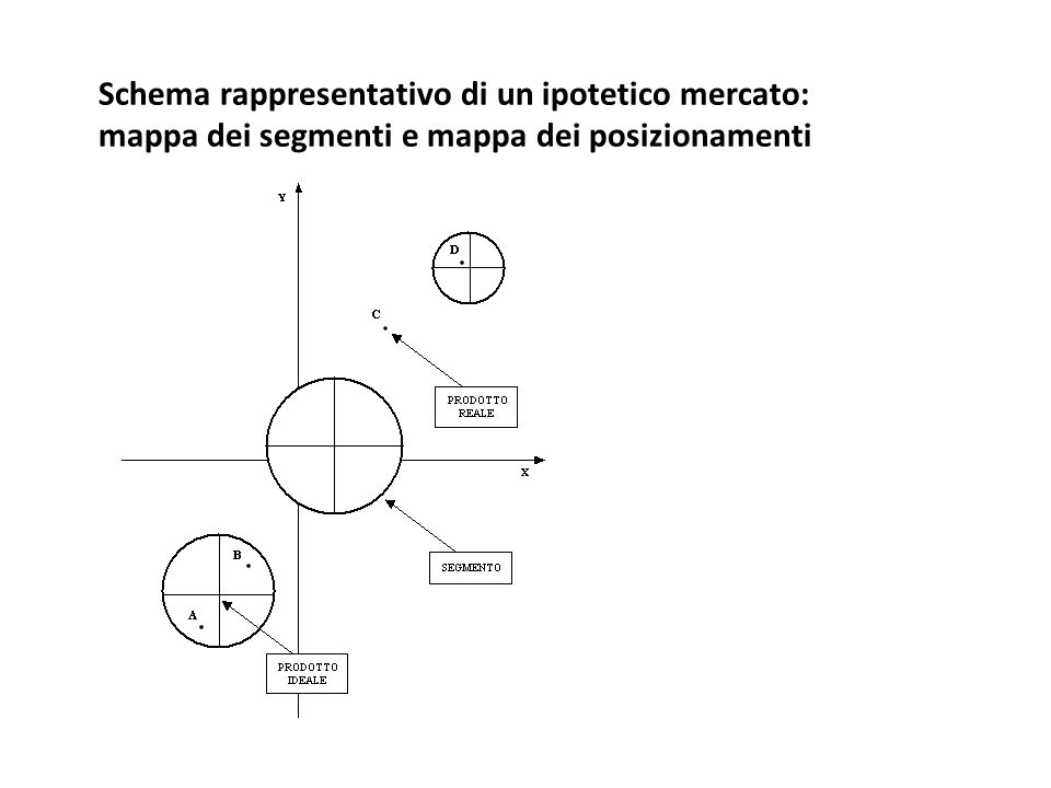 Schema rappresentativo di un ipotetico mercato: mappa dei segmenti e mappa dei posizionamenti