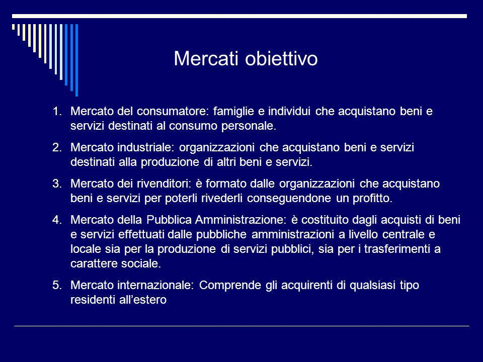 Mercati obiettivo Mercato del consumatore: famiglie e individui che acquistano beni e servizi destinati al consumo personale.