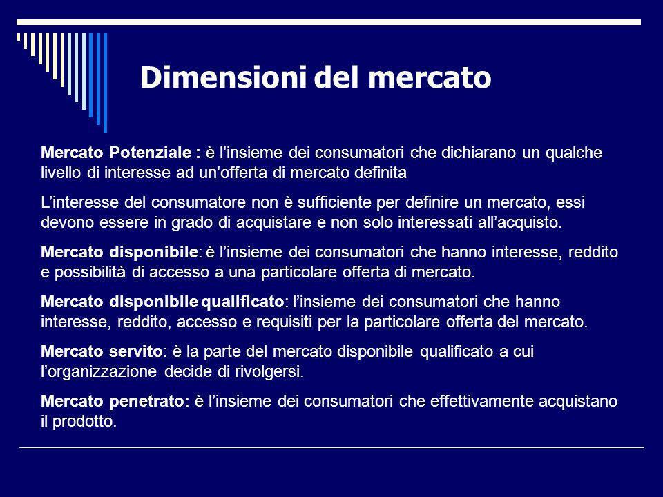 Dimensioni del mercato