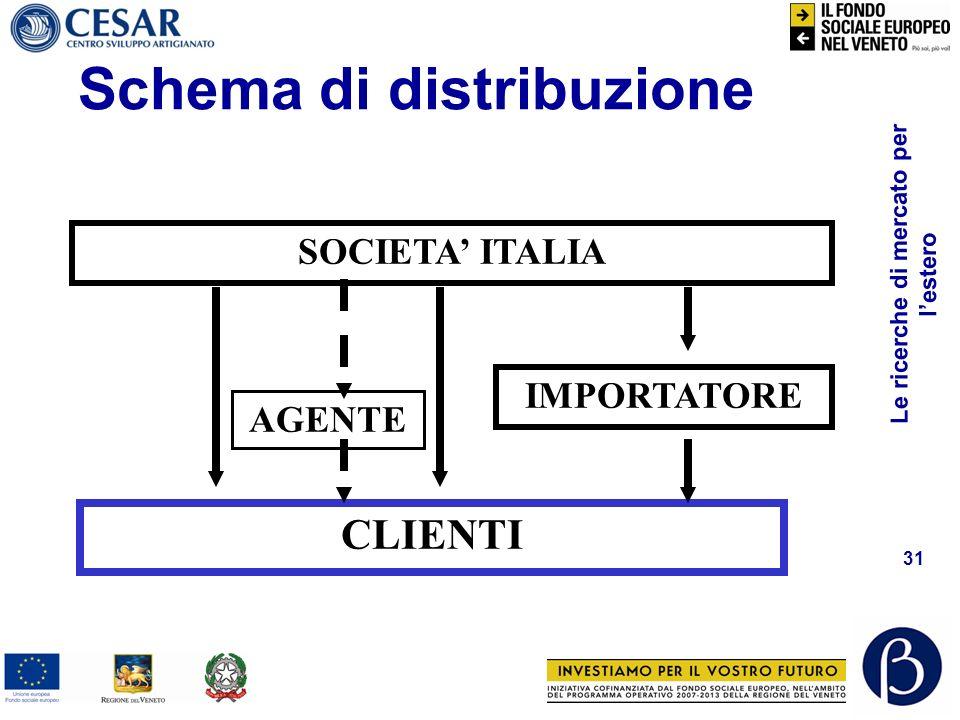 Schema di distribuzione