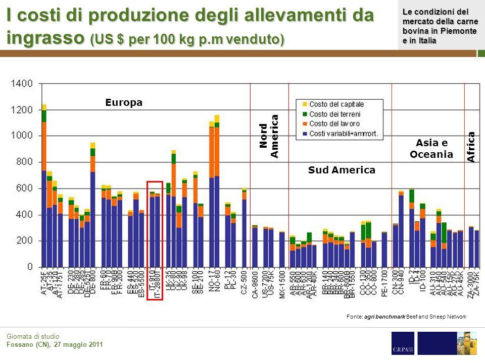 I costi di produzione degli allevamenti da ingrasso (US $ per 100 kg p