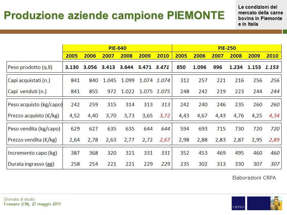 Produzione aziende campione PIEMONTE