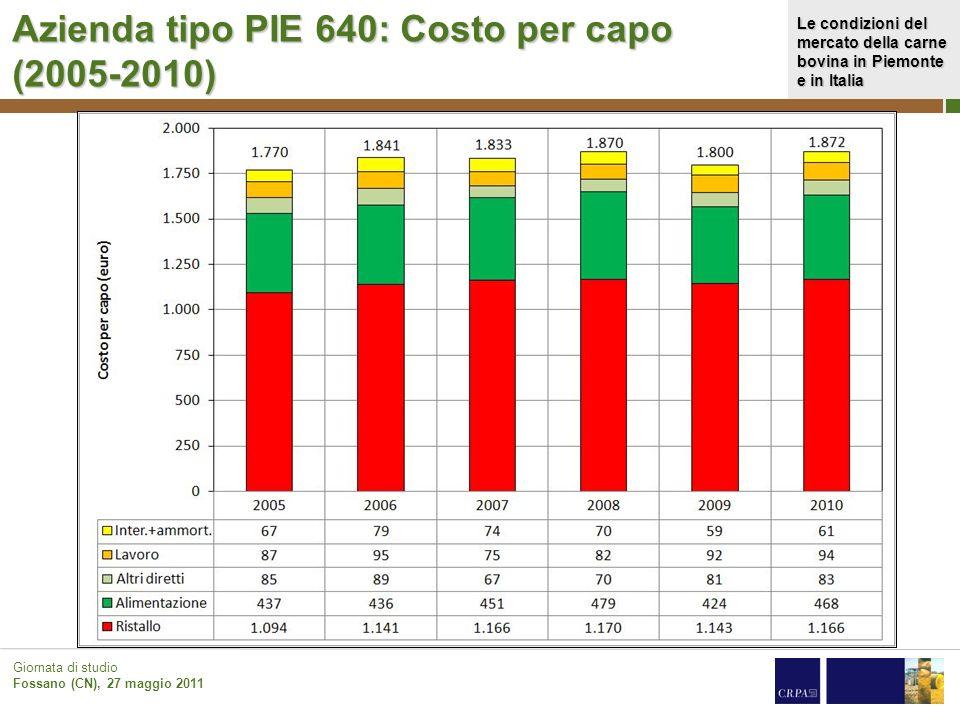 Azienda tipo PIE 640: Costo per capo (2005-2010)