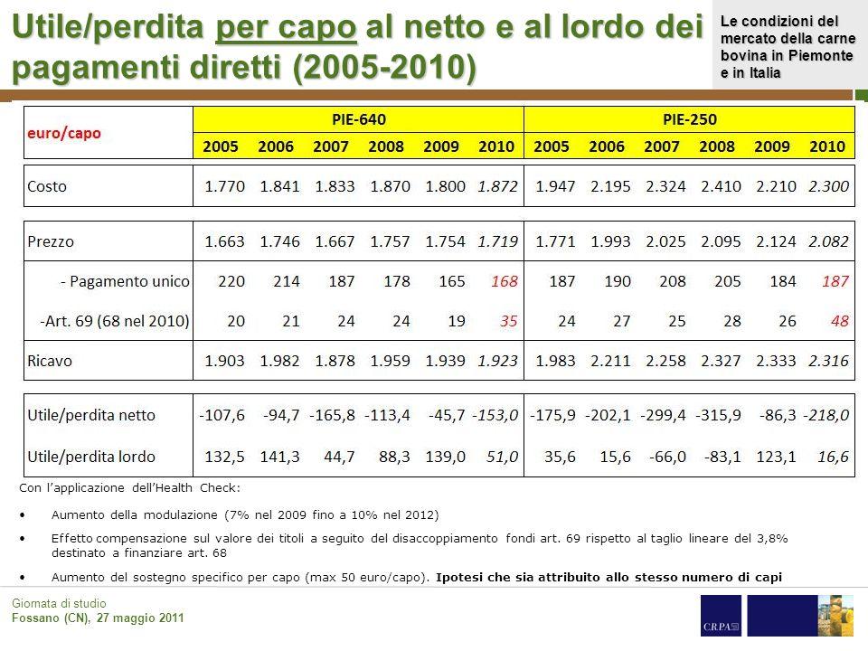 Utile/perdita per capo al netto e al lordo dei pagamenti diretti (2005-2010)