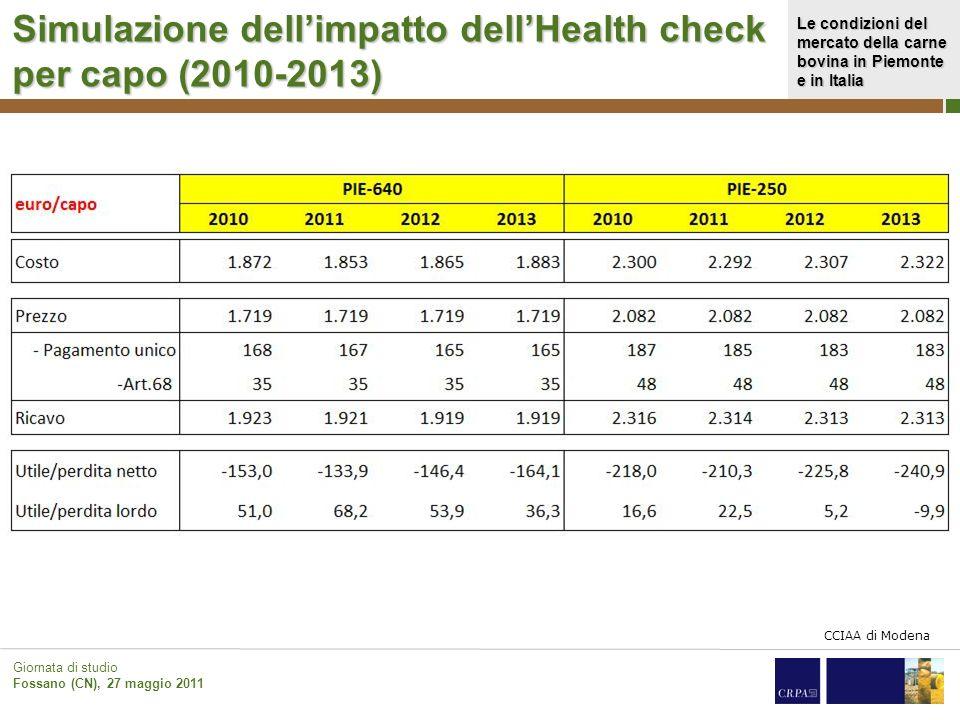 Simulazione dell'impatto dell'Health check per capo (2010-2013)