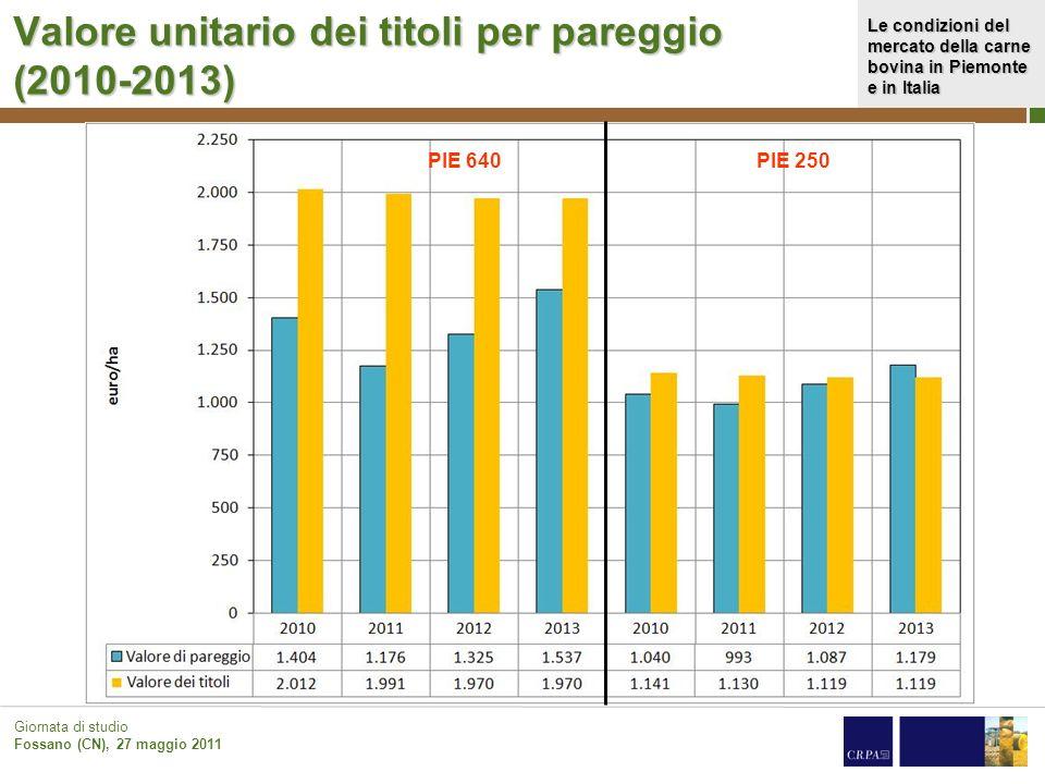Valore unitario dei titoli per pareggio (2010-2013)