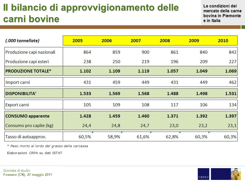 Il bilancio di approvvigionamento delle carni bovine
