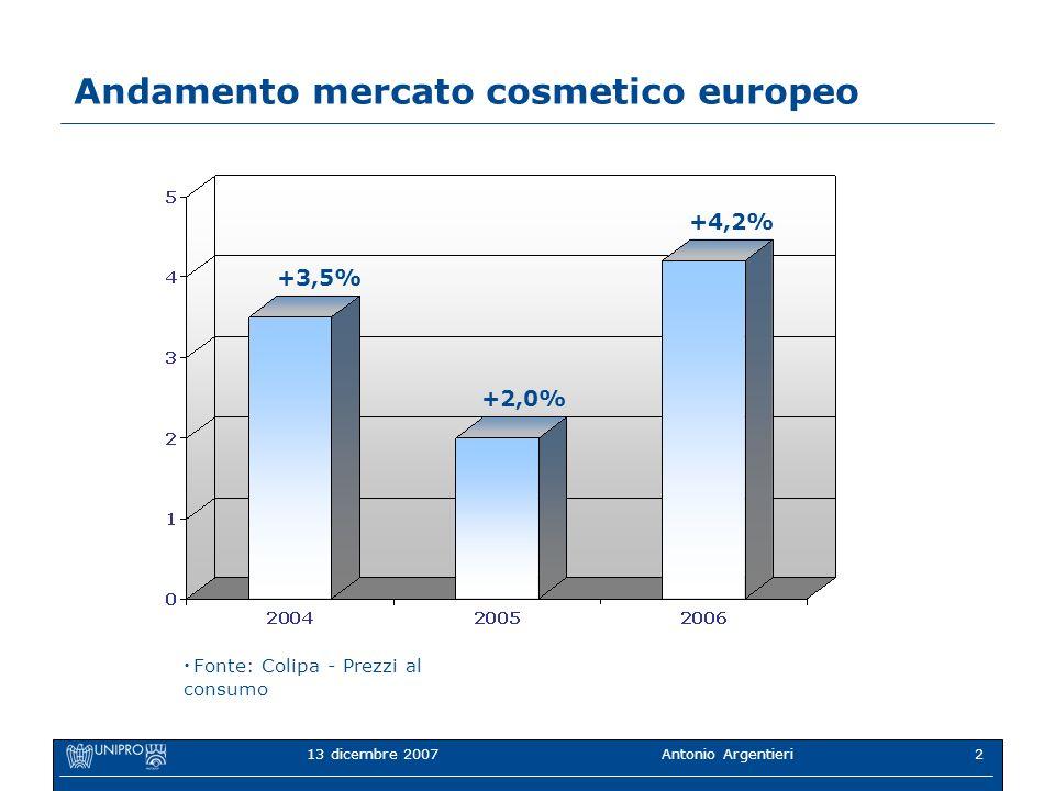 Andamento mercato cosmetico europeo