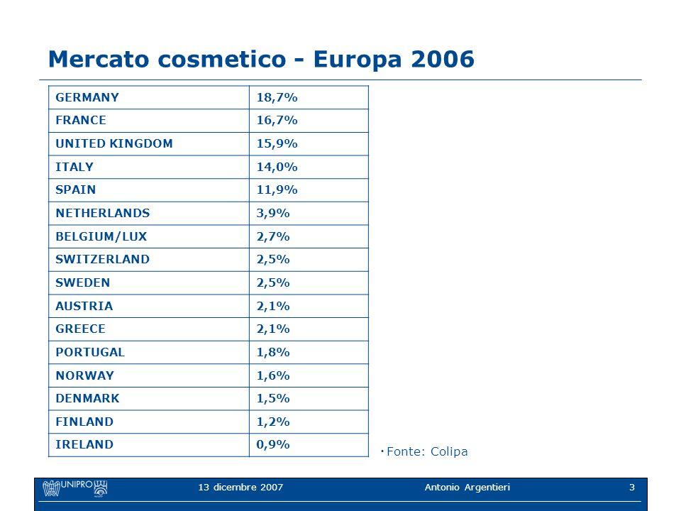 Mercato cosmetico - Europa 2006