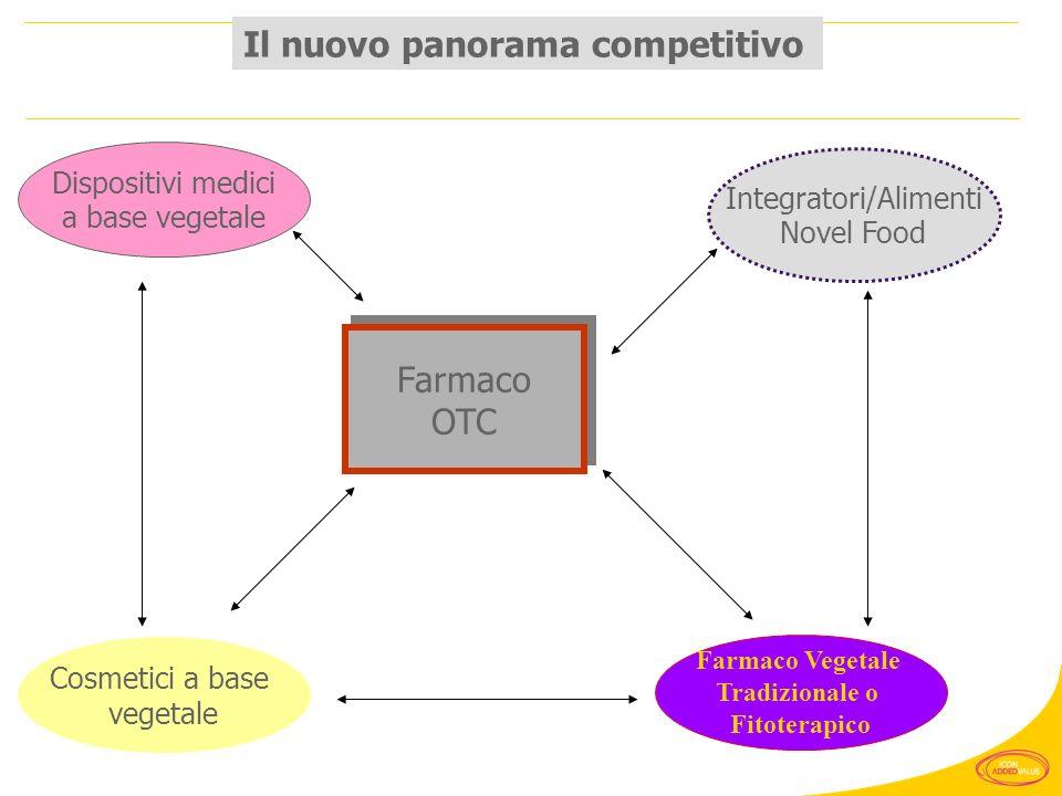 Il nuovo panorama competitivo