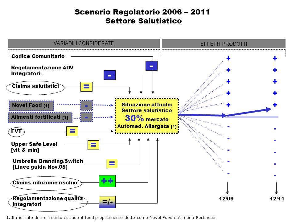 - - = - - = = = ++ 30% mercato =/- Scenario Regolatorio 2006 – 2011