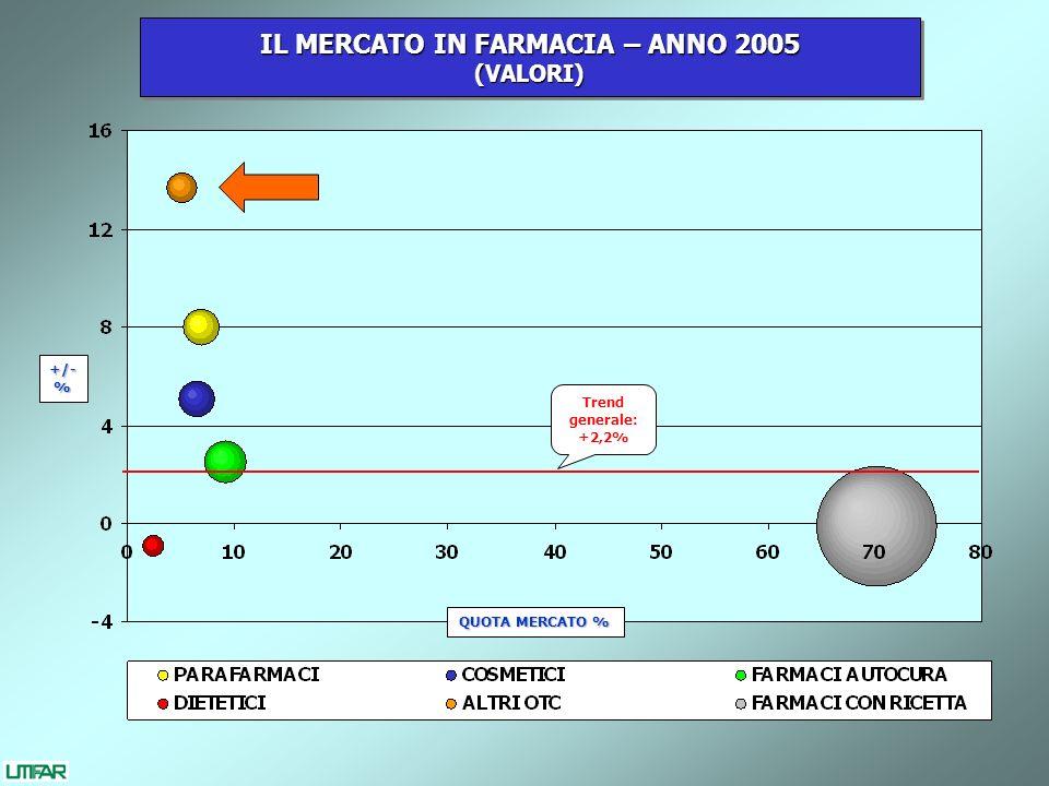 IL MERCATO IN FARMACIA – ANNO 2005