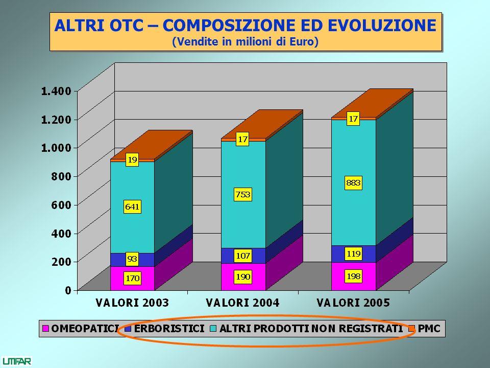 ALTRI OTC – COMPOSIZIONE ED EVOLUZIONE (Vendite in milioni di Euro)