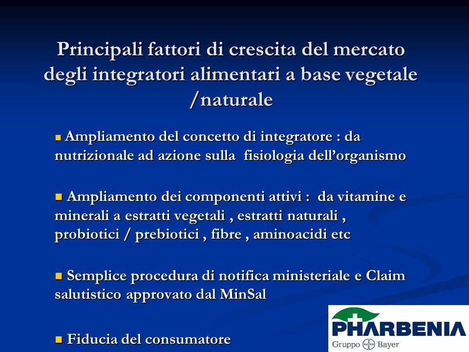 Principali fattori di crescita del mercato degli integratori alimentari a base vegetale /naturale