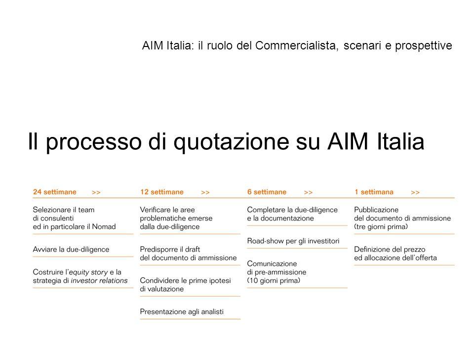 Il processo di quotazione su AIM Italia