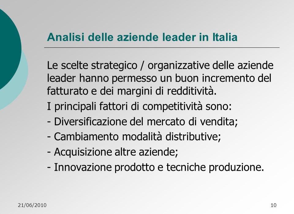 Analisi delle aziende leader in Italia