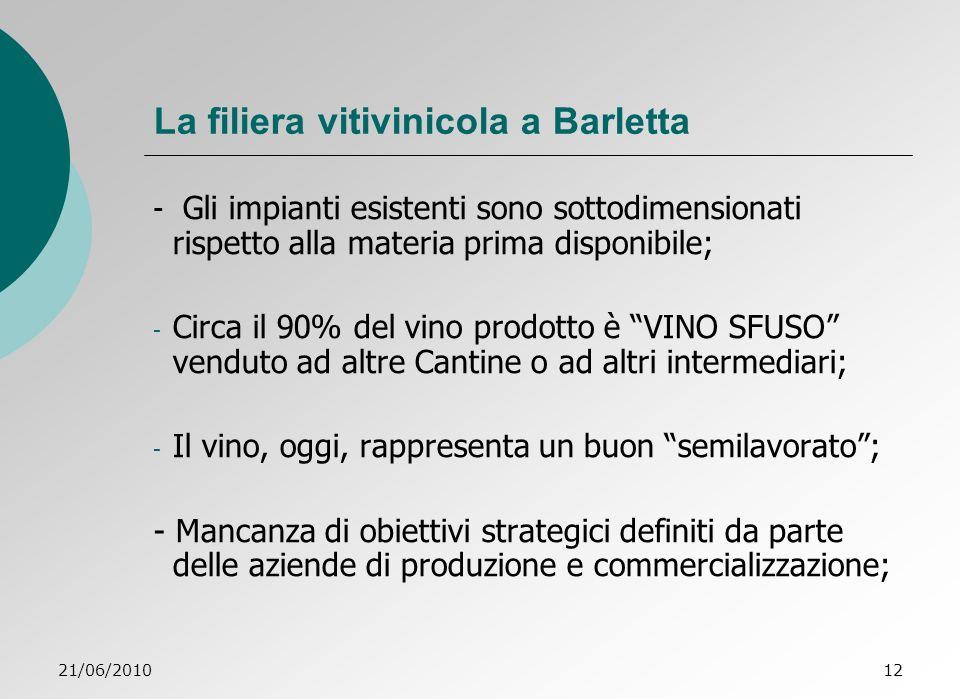La filiera vitivinicola a Barletta