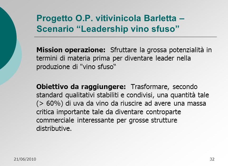 Progetto O.P. vitivinicola Barletta – Scenario Leadership vino sfuso