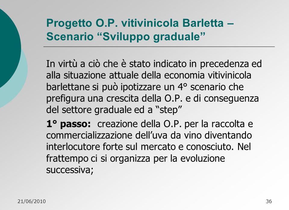 Progetto O.P. vitivinicola Barletta – Scenario Sviluppo graduale