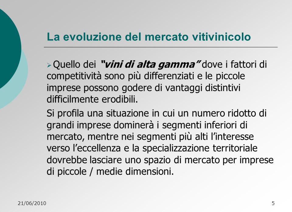 La evoluzione del mercato vitivinicolo