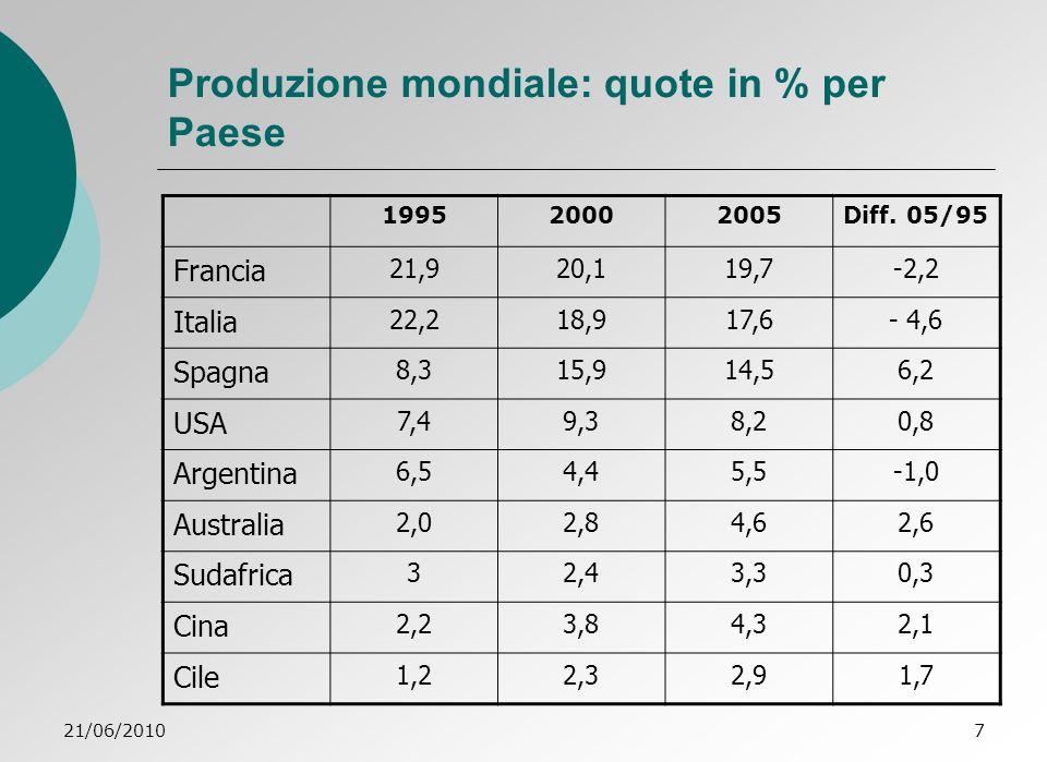Produzione mondiale: quote in % per Paese
