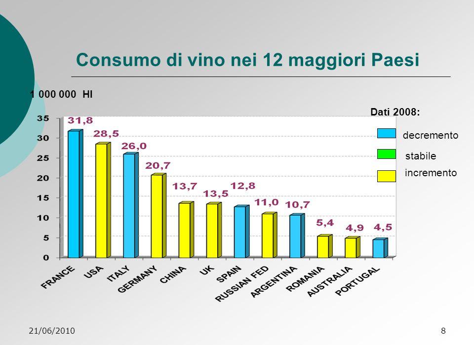 Consumo di vino nei 12 maggiori Paesi
