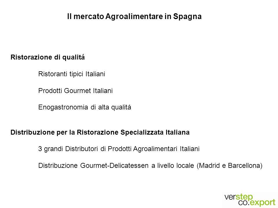 Il mercato Agroalimentare in Spagna