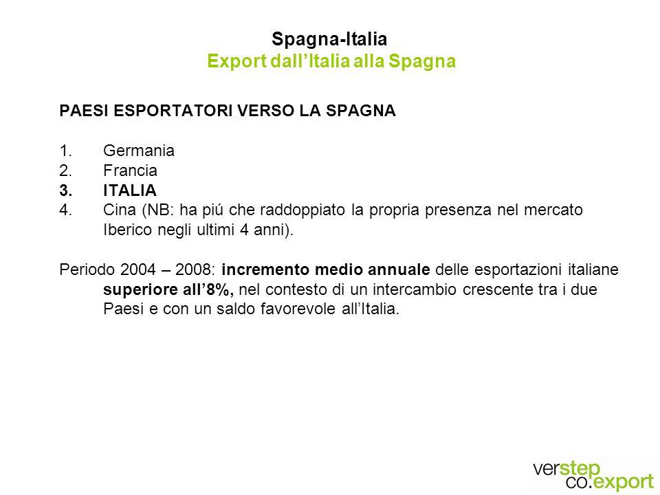 Spagna-Italia Export dall'Italia alla Spagna