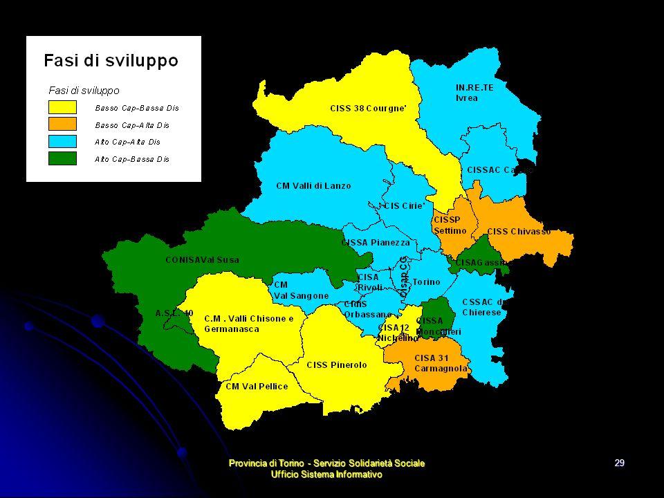 Provincia di Torino - Servizio Solidarietà Sociale Ufficio Sistema Informativo