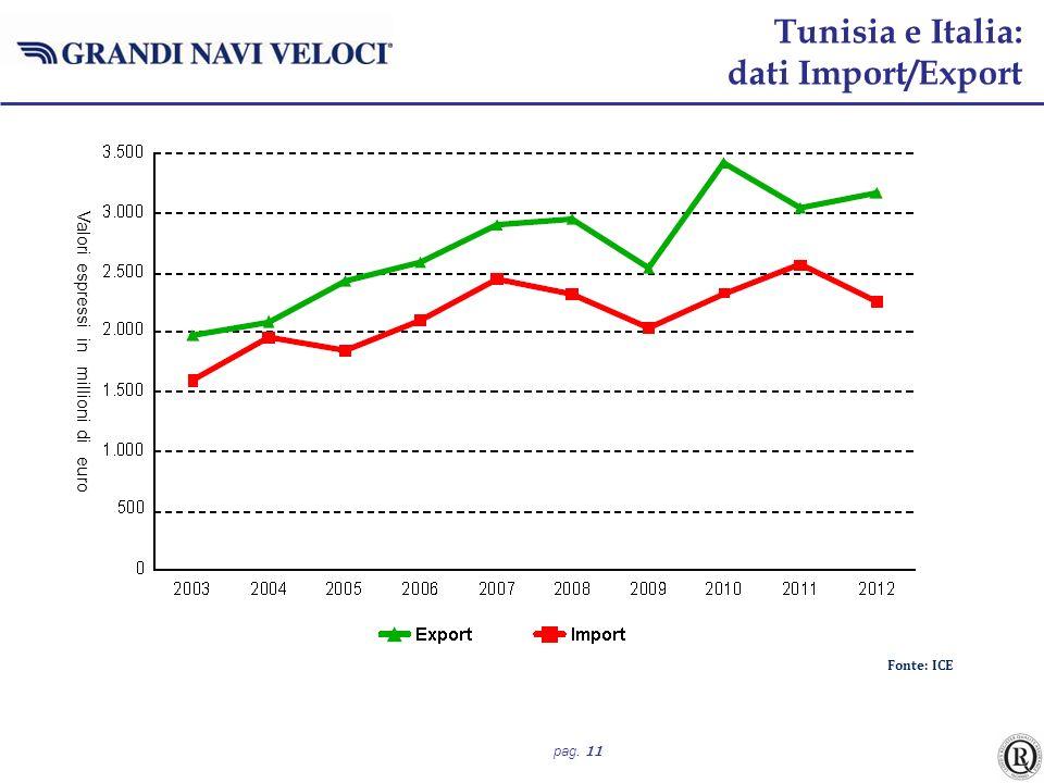 Tunisia e Italia: dati Import/Export