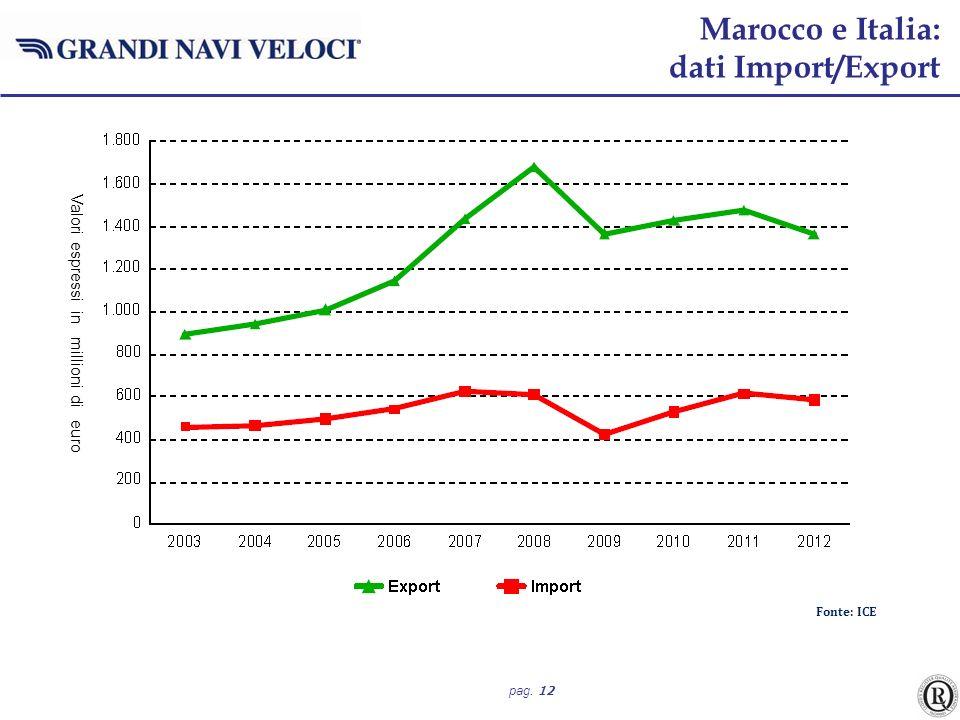 Marocco e Italia: dati Import/Export