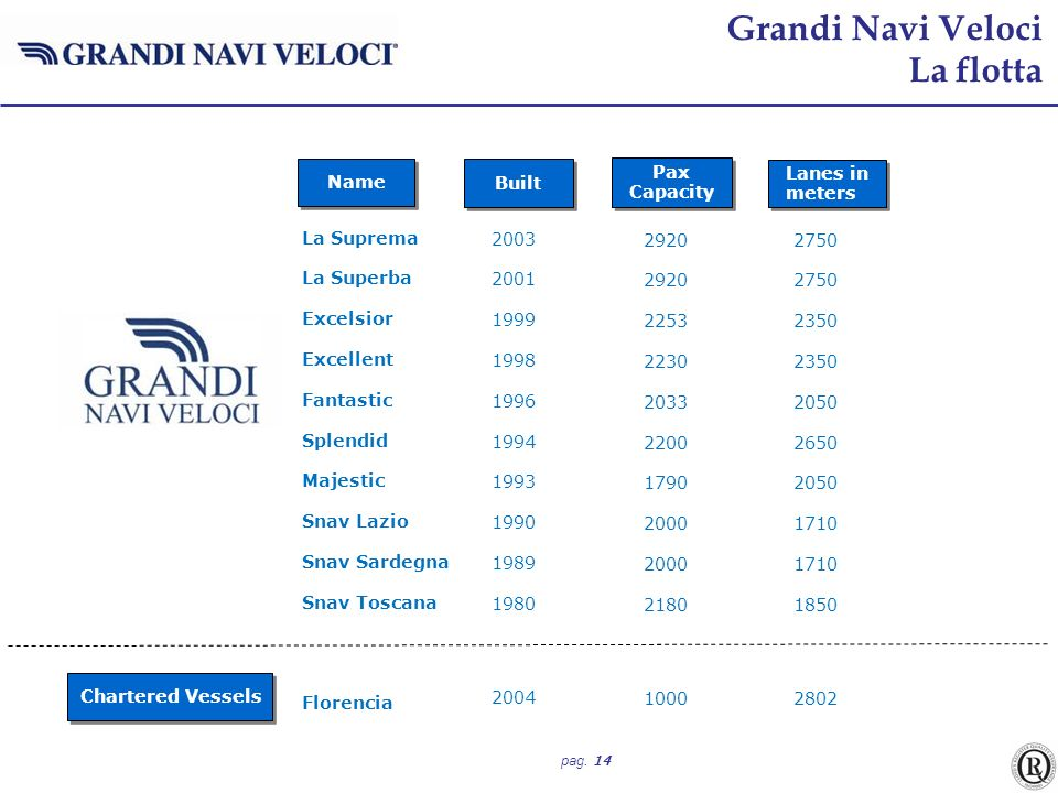 Grandi Navi Veloci La flotta Name Built Pax Capacity Lanes in meters