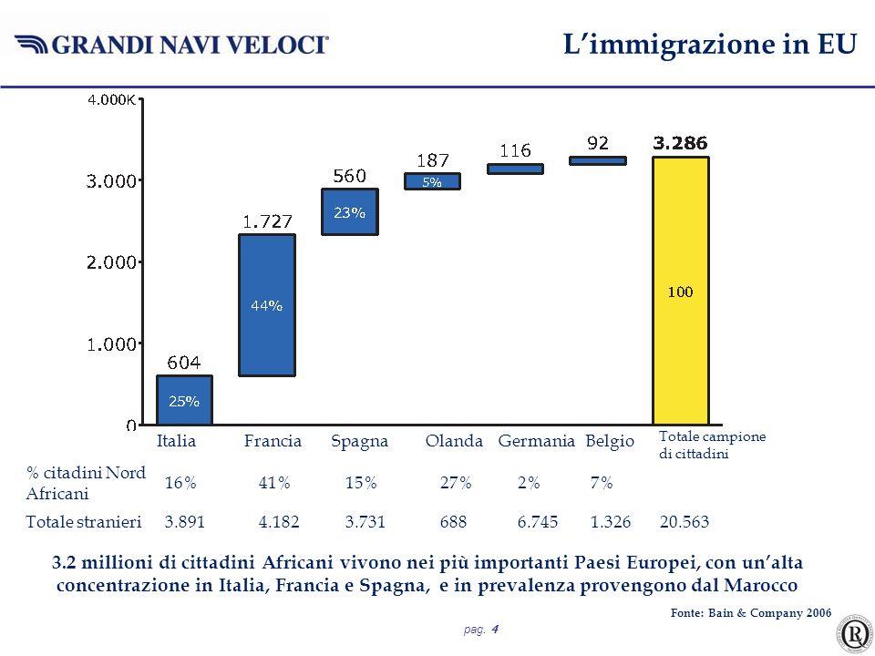 L'immigrazione in EU Italia Francia Spagna Olanda Germania Belgio. Totale campione.