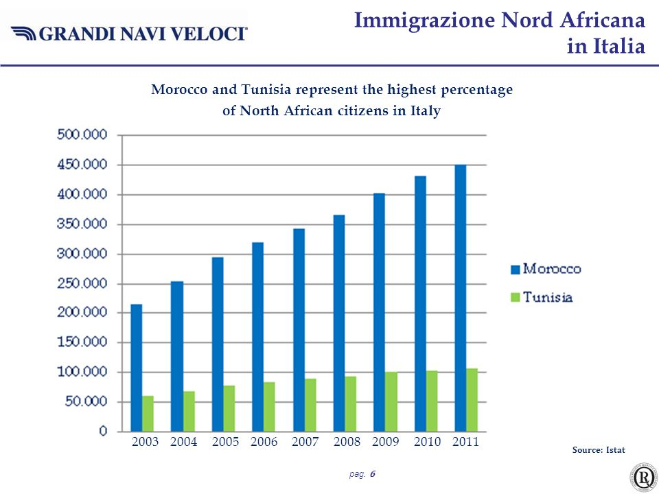 Immigrazione Nord Africana in Italia