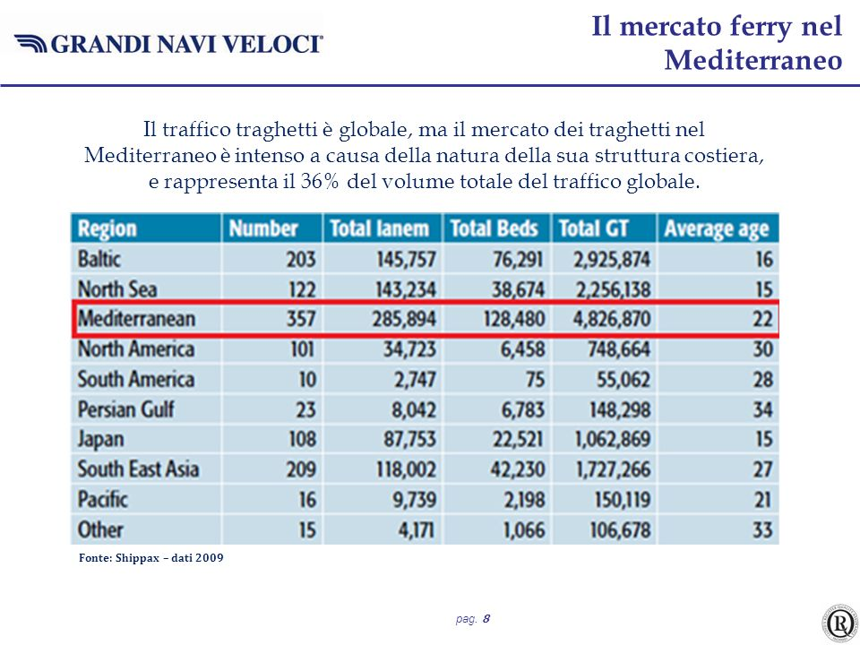 Il mercato ferry nel Mediterraneo