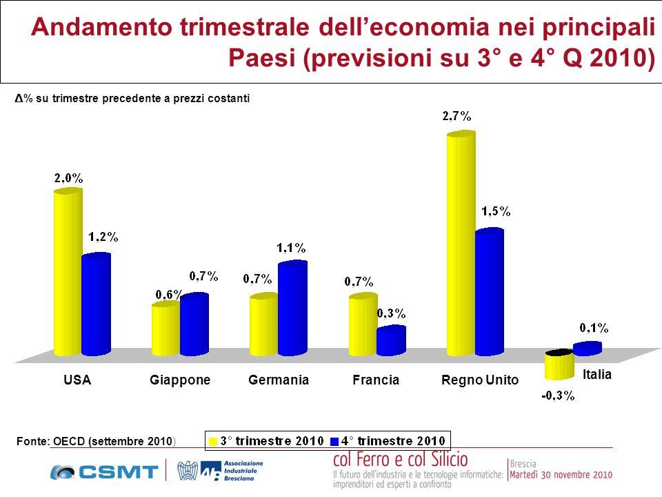 Δ% su trimestre precedente a prezzi costanti
