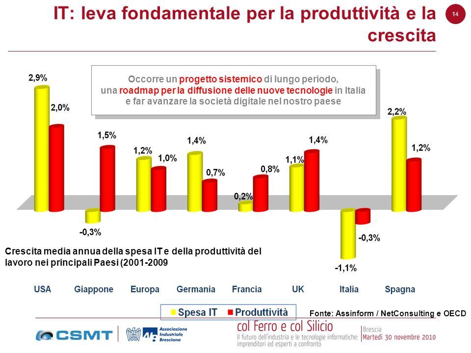IT: leva fondamentale per la produttività e la crescita