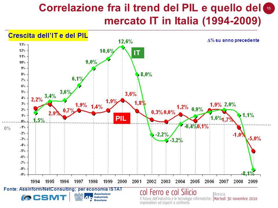 Correlazione fra il trend del PIL e quello del mercato IT in Italia (1994-2009)