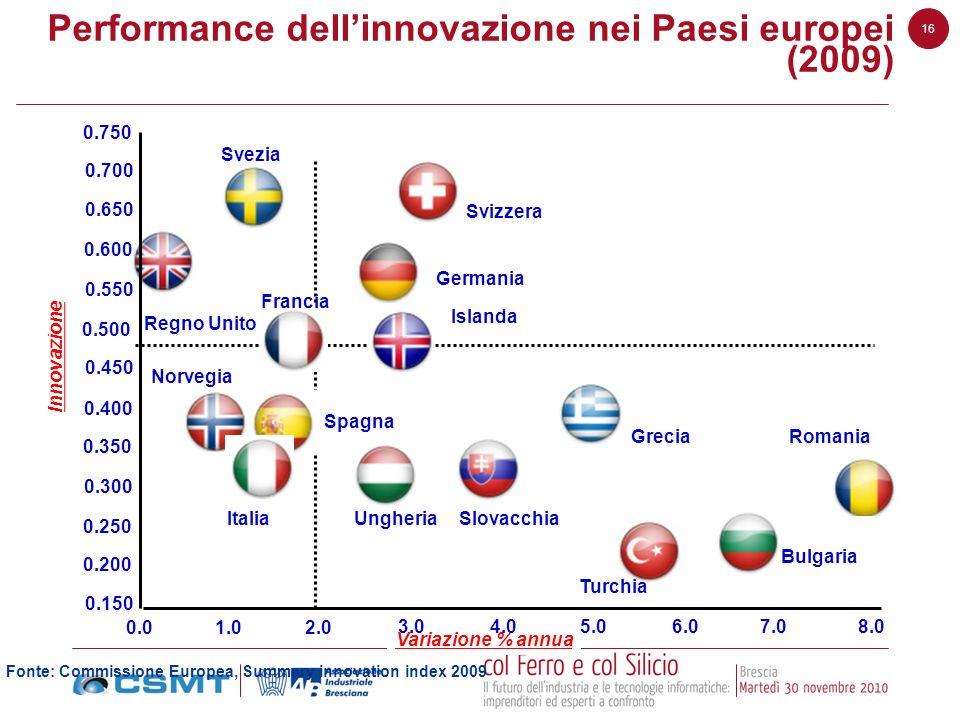 Performance dell'innovazione nei Paesi europei (2009)