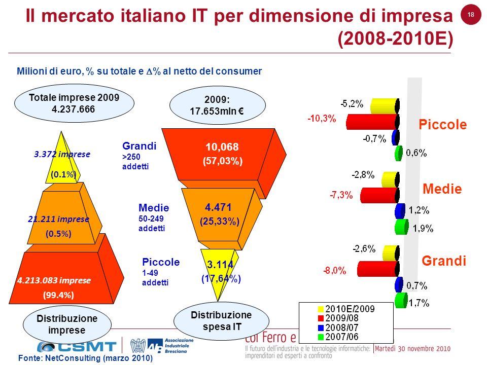 Il mercato italiano IT per dimensione di impresa (2008-2010E)