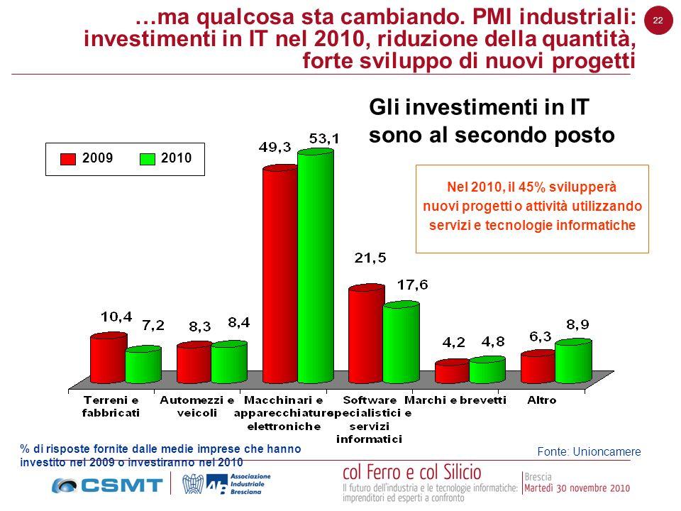 Gli investimenti in IT sono al secondo posto