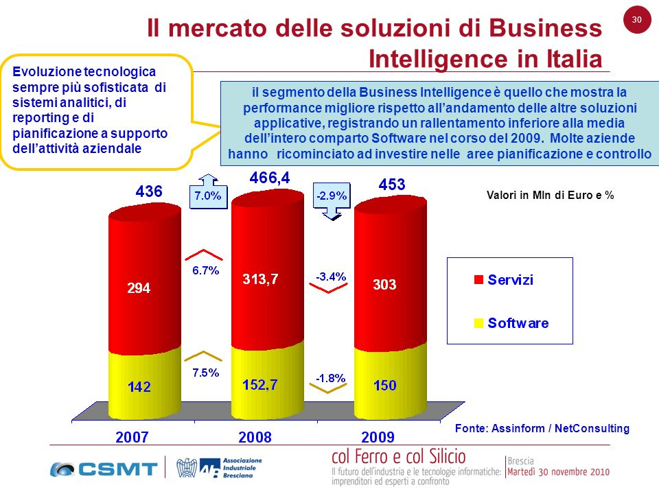 Il mercato delle soluzioni di Business Intelligence in Italia