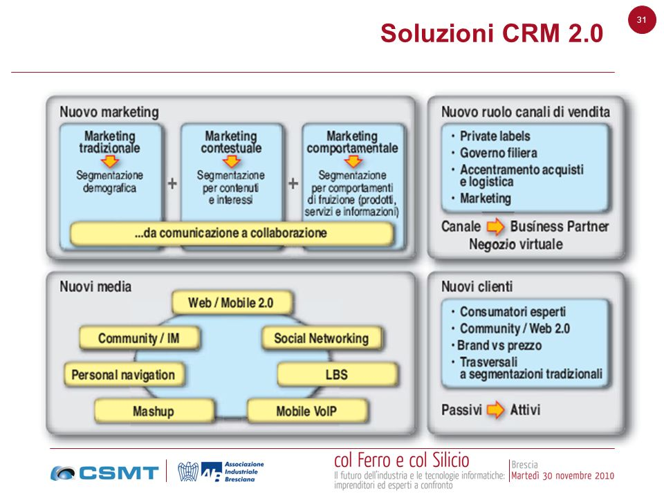 Soluzioni CRM 2.0