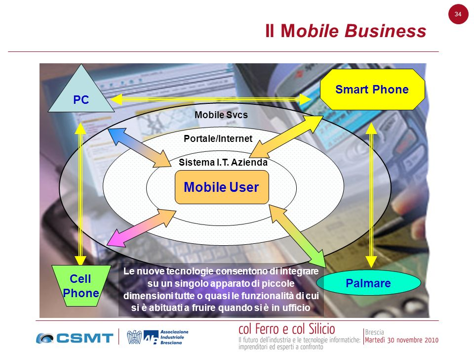 Il Mobile Business Mobile User Smart Phone PC Cell Palmare Phone