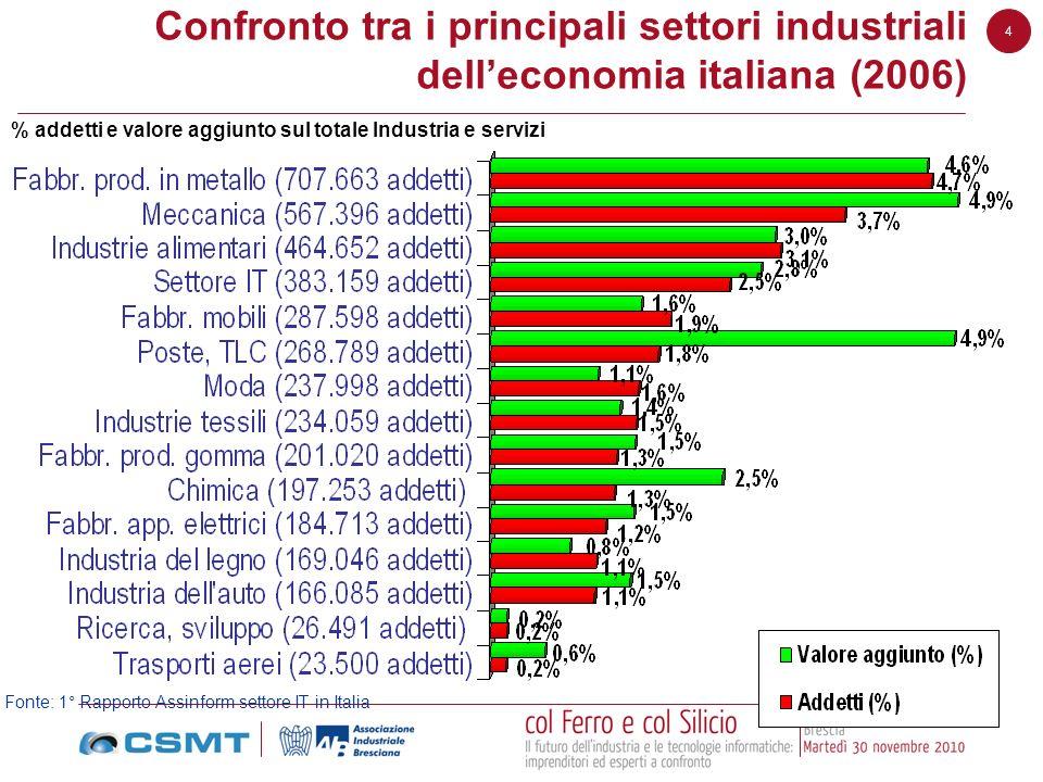 Confronto tra i principali settori industriali dell'economia italiana (2006)