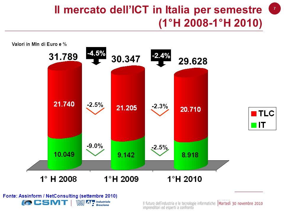 Il mercato dell'ICT in Italia per semestre (1°H 2008-1°H 2010)