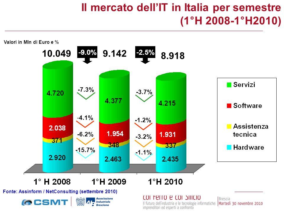Il mercato dell'IT in Italia per semestre (1°H 2008-1°H2010)