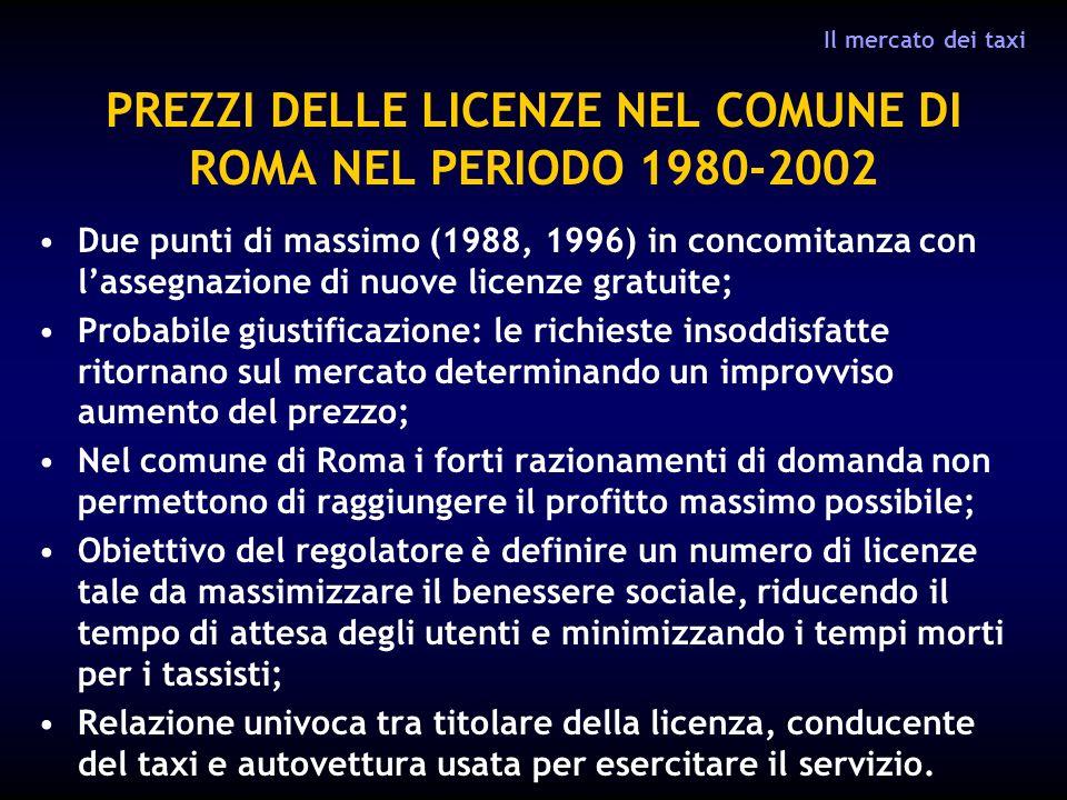 PREZZI DELLE LICENZE NEL COMUNE DI ROMA NEL PERIODO 1980-2002
