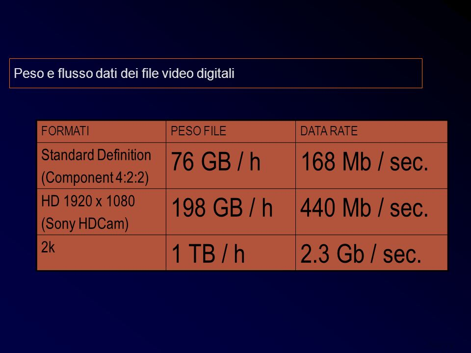 76 GB / h 168 Mb / sec. 198 GB / h 440 Mb / sec. 1 TB / h